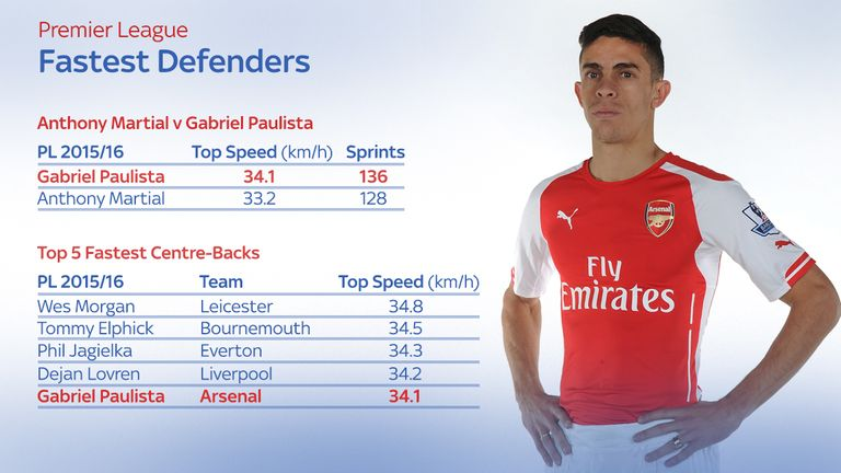 Arsenal's Gabriel is one of the fastest defenders in the Premier League