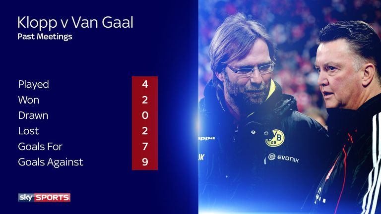 Klopp managed to turn things around against Louis van Gaal's Bayern Munich