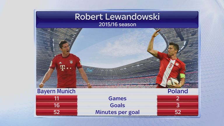 Lewandowski's goalscoring record for Bayern Munich and Poland