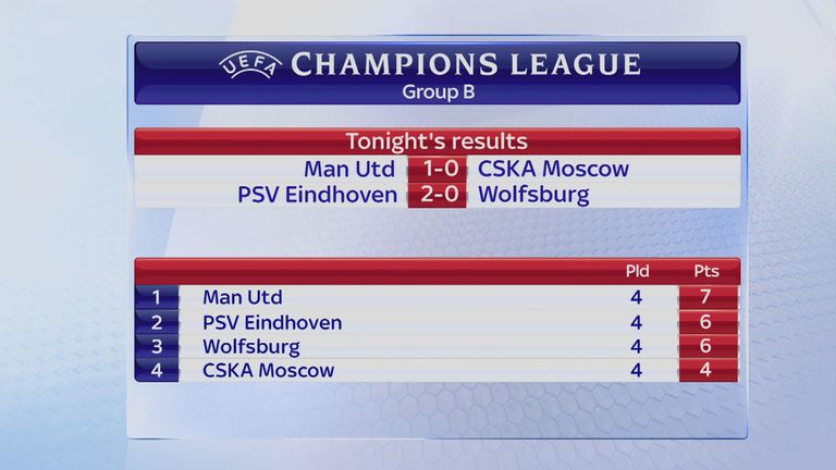 Champions League Group B standings after Matchday Four