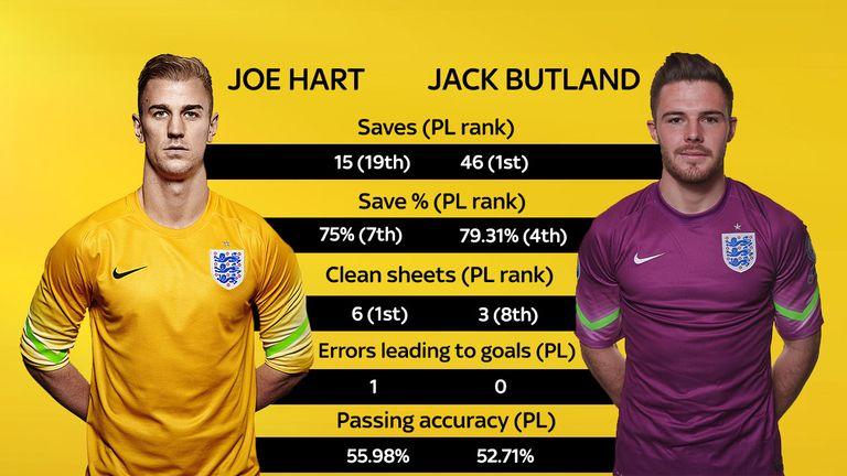 Joe Hart v Jack Butland this season in the Premier League
