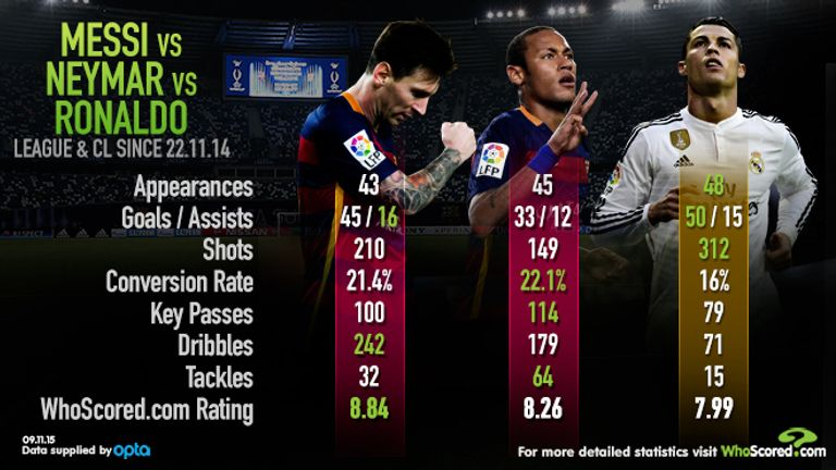 The stats for the Ballon d'Or nominees during the period on which people vote