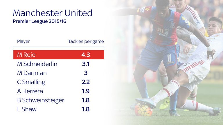 Rojo has averaged more tackles per game than any of his team-mates