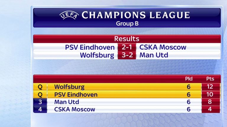 Champions League Group B