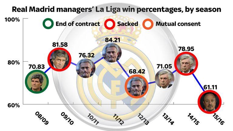 Real Madrid manager La Liga win percentages