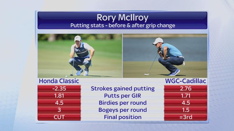 How McIlroy's putting stats compare between his last two performances