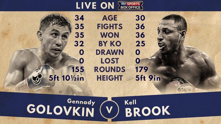 Brook Golovkin Odds