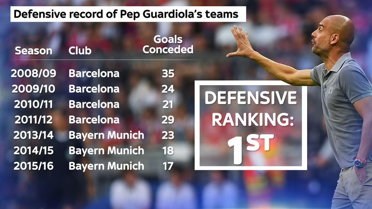 Guardiola's defensive record prior to arriving at Manchester City
