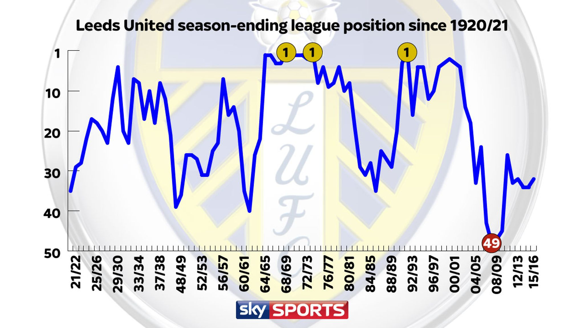 Leeds United England's 12th biggest club, according to Sky Sports