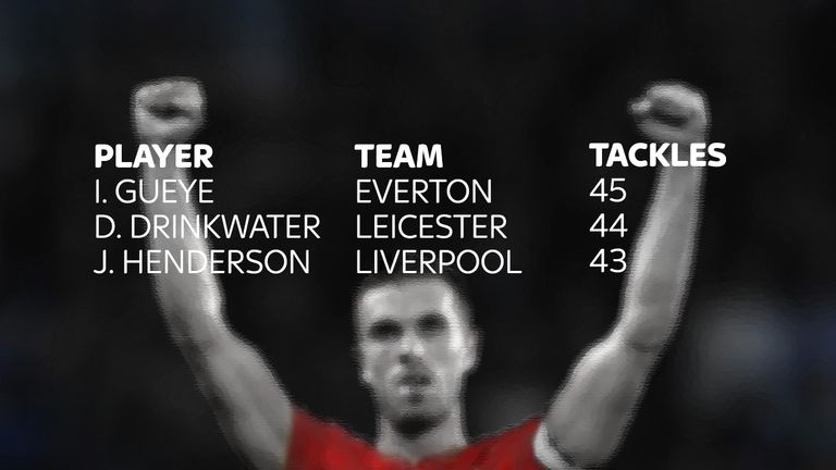 Only two Premier League players have made more tackles than Henderson