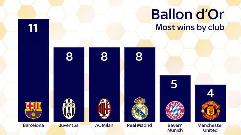 Ballon d'Or winners by club