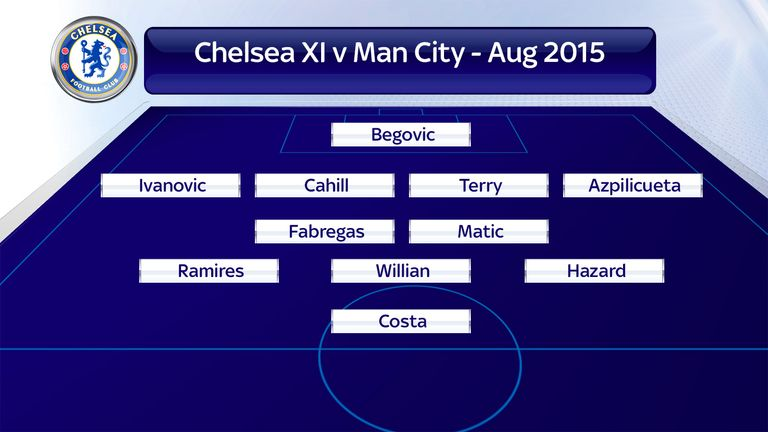 Chelsea used a 4-2-3-1 formation at Manchester City last season