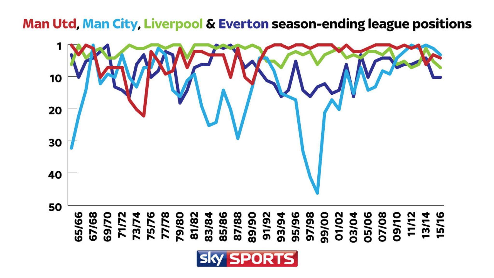 Are Liverpool and Everton bigger than Man Utd and Man City