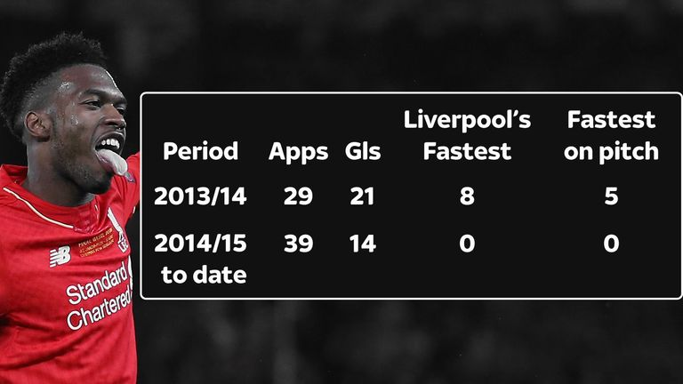 Sturridge's goals and appearances for the club have undergone a dramatic decline