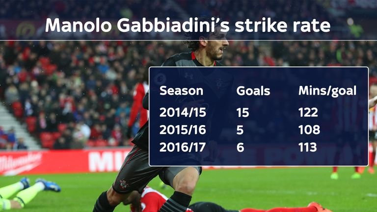 Gabbiadini boasts an impressive strike rate over the past three seasons