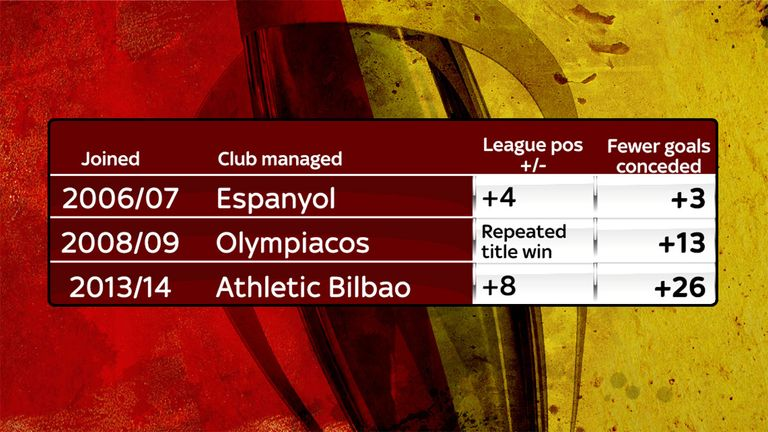 Valverde has a proven track record of improving teams defensively