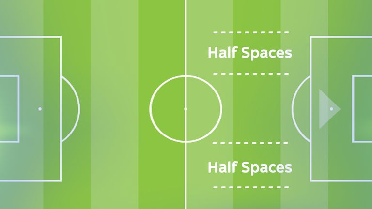 The half spaces are an important zone for Premier League coaches to exploit