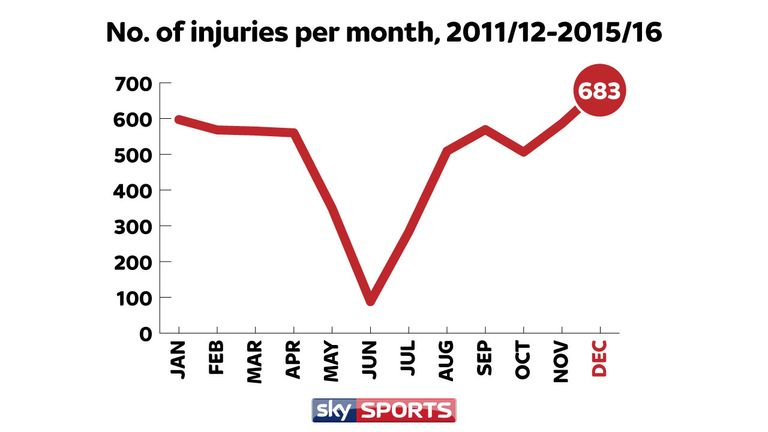 More injuries have occured in December than any other month between the start of 2011/12 and the end of 2015/16