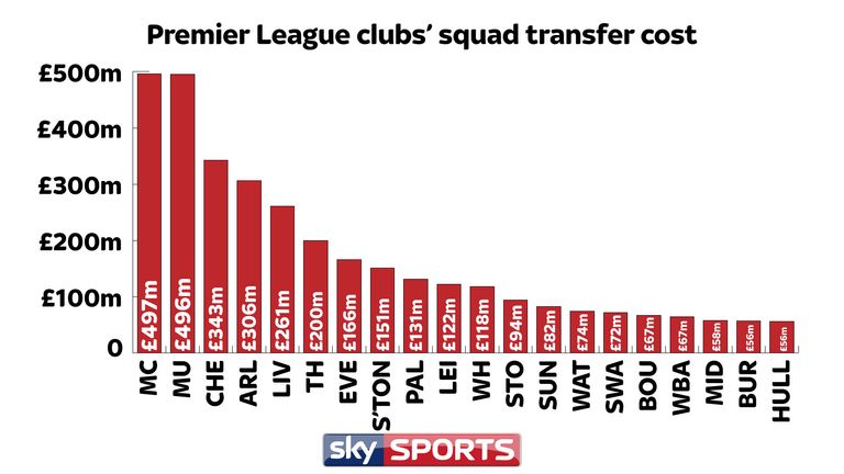 There is a significant disparity in the value of Premier League squads