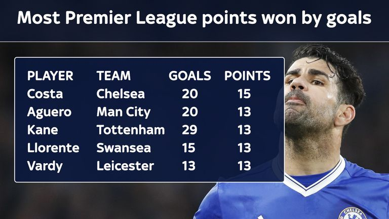 Costa's goals won more points than those of any other Premier League player
