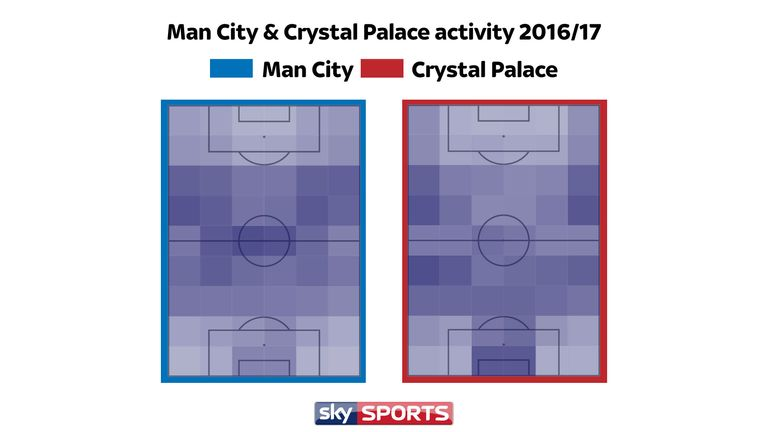 Man City play the majority of their game in the centre of the pitch, while Palace play down the wings