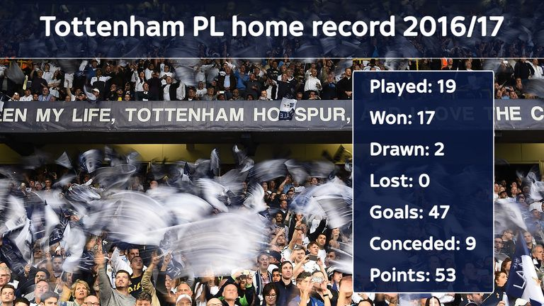 Tottenham are the only Premier League side to pull off an undefeated season at home in 2016/17