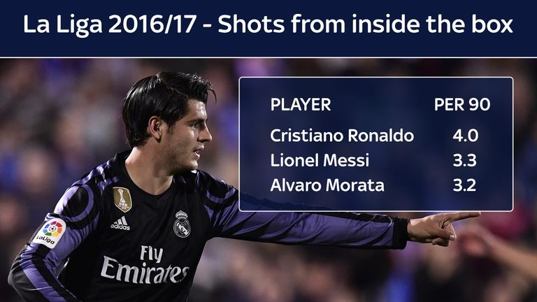 Only Cristiano Ronaldo and Lionel Messi bettered Morata's shot rate