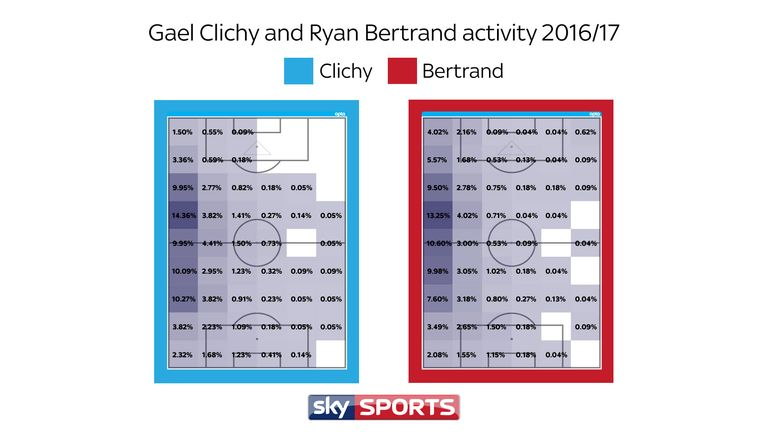 Ryan Bertrand covered similar territories as Gael Clichy last season but covers more in the final third