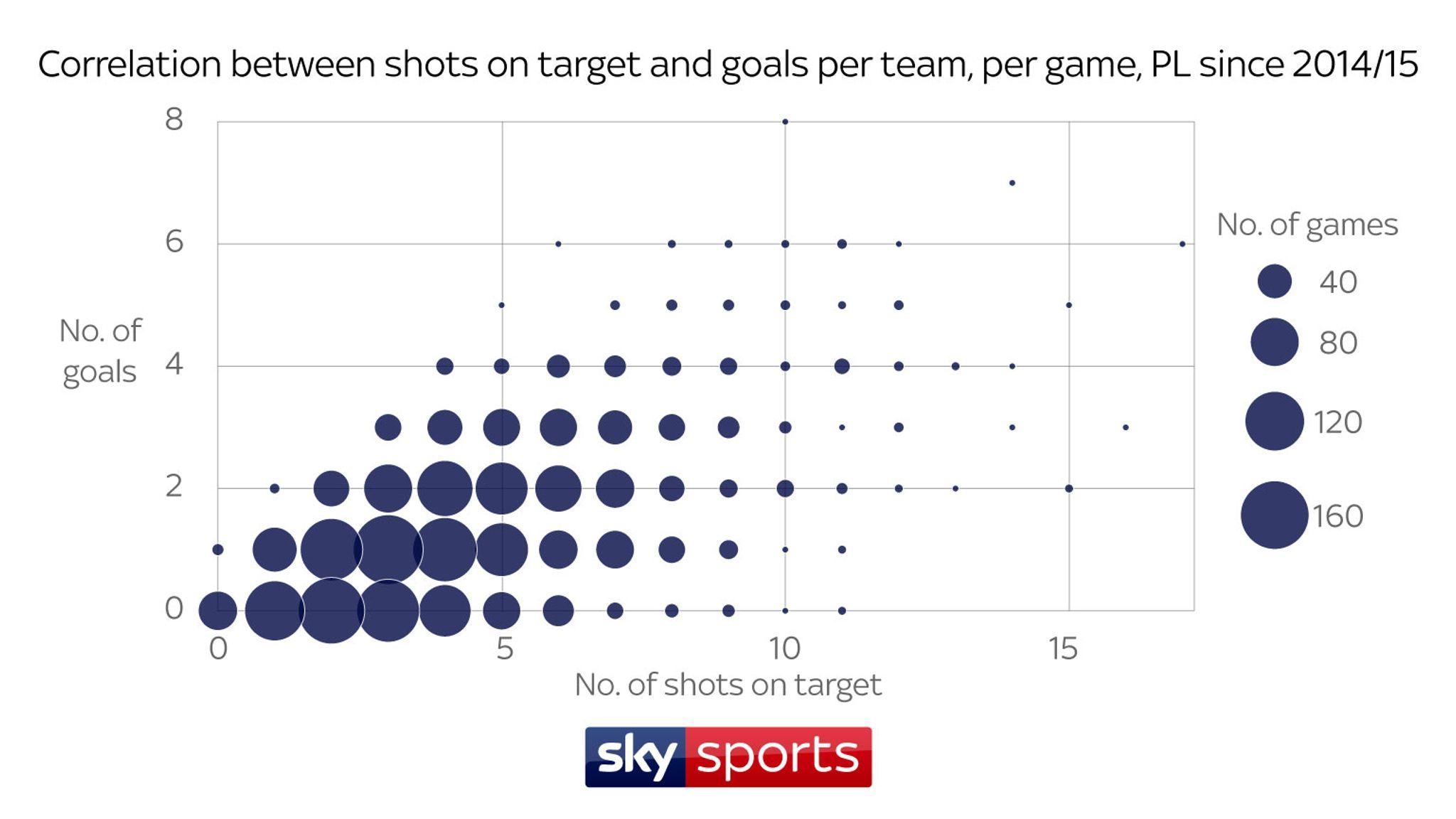 Sky Sports bust common football myths: Don't shoot, don't