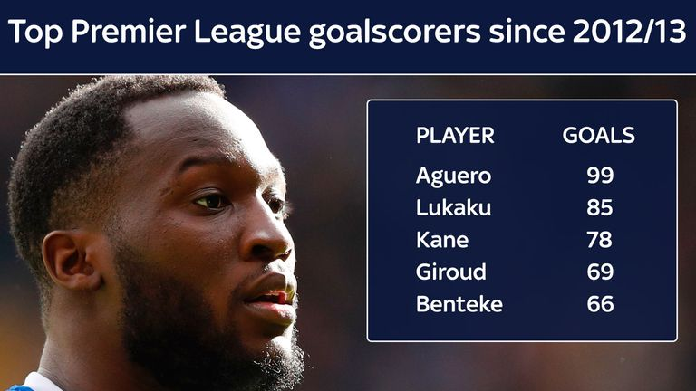 Lukaku has scored 85 Premier League goals in the past five seasons