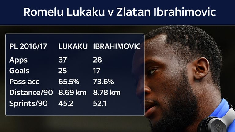 How do Lukaku's numbers compare to those of Zlatan Ibrahimovic?