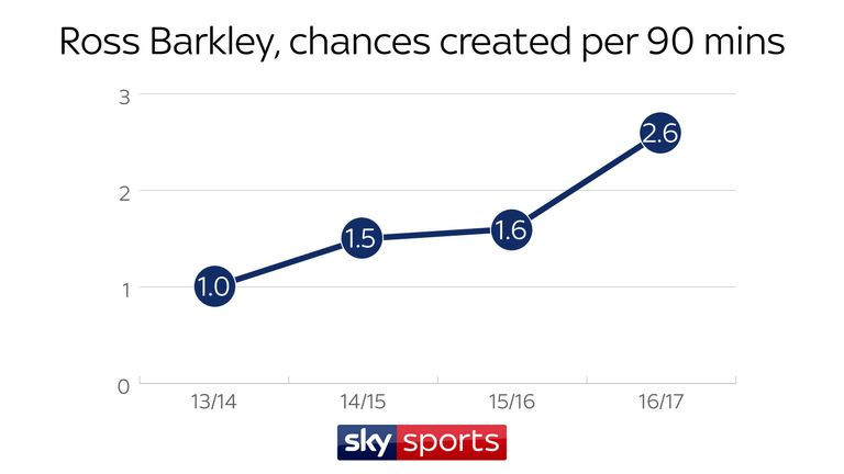 The stats show Barkley is creating more chances per 90 minutes each season
