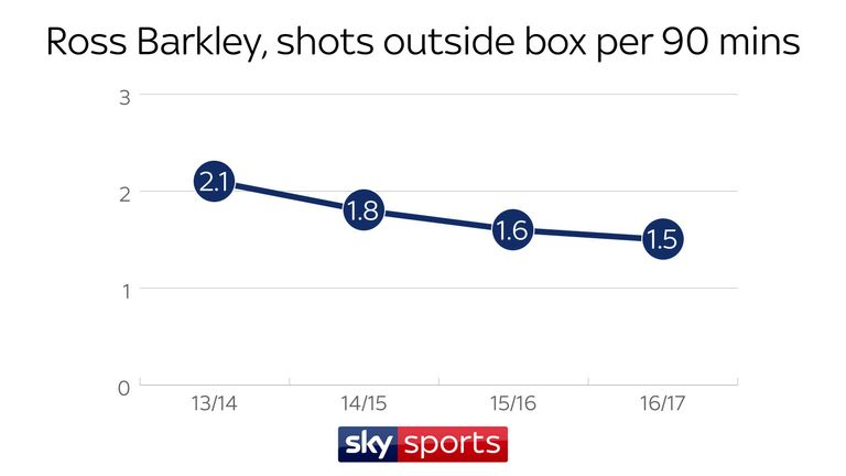 Barkley is taking fewer shots from outside the box than earlier in his career