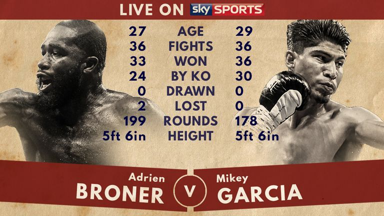 Adrien Broner v Mikey Garcia - Tale of the Tape