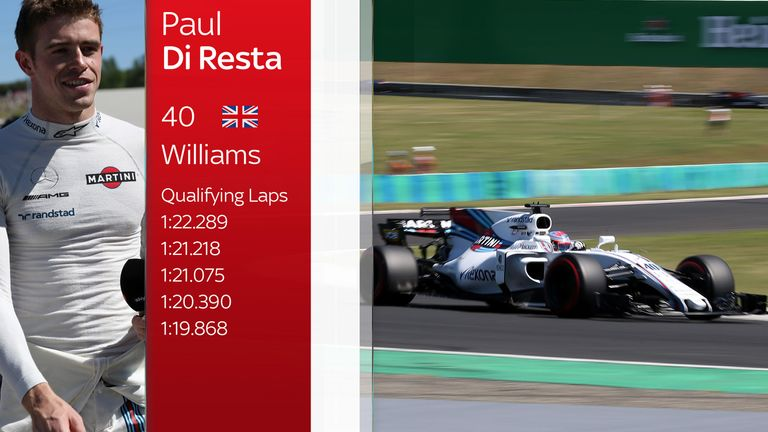 How Paul di Resta improved through qualifying