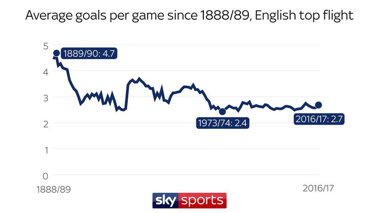 There were 4.7 goals per game on average in 1889/90