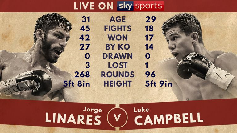 Tale of the Tape - Jorge Linares v Luke Campbell