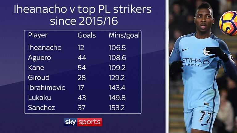 Iheanacho has one of the best minutes-per-goal rates in the Premier League
