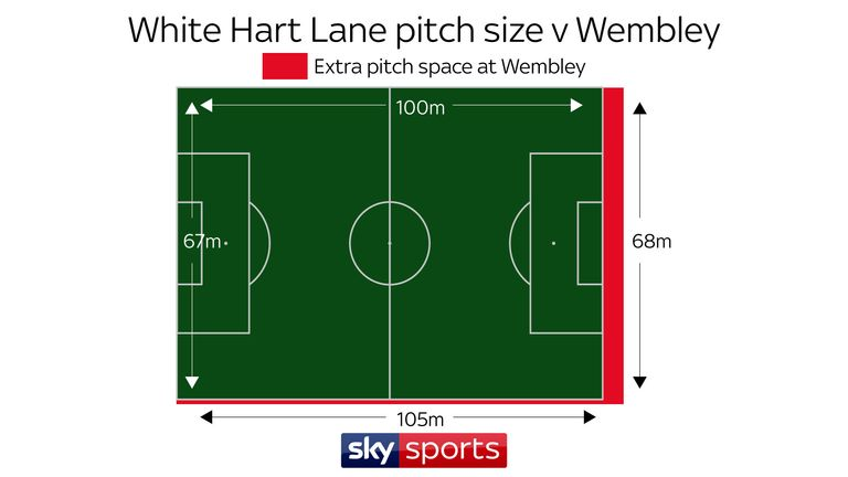 Wembley has an extra 440 sq m pitch space than White Hart Lane