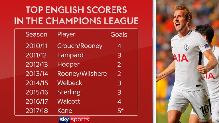 Kane has already outscored any English player in the previous seven seasons