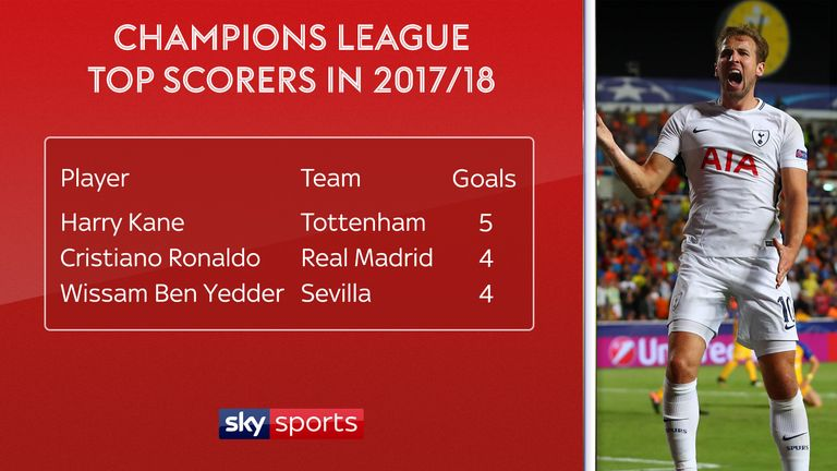 After Tuesday, Kane is the Champions League top scorer so far this season