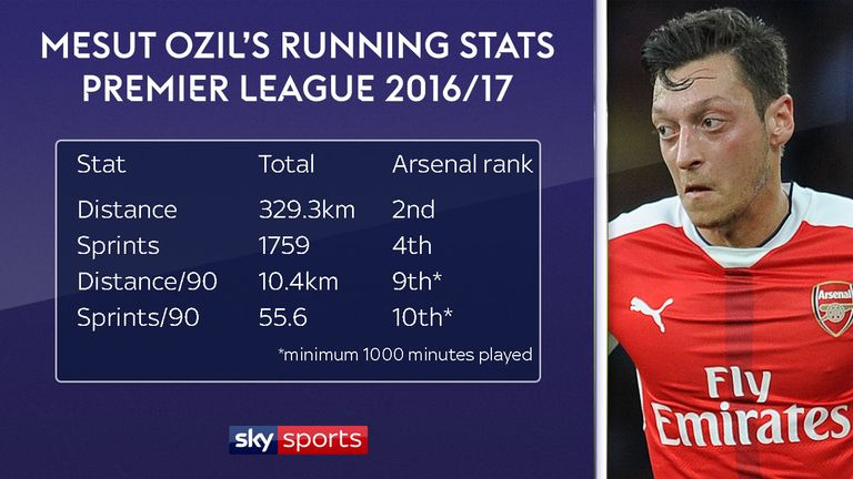 Are Criticisms Of Mesut Ozil Fair The Stats On His Arsenal Role And