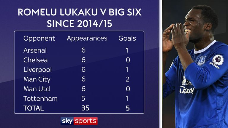 Lukaku's goalscoring record against the biggest clubs needs to improve