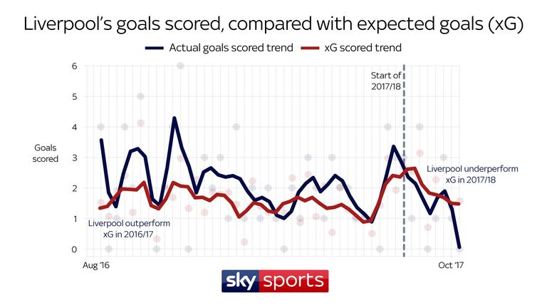 Liverpool's goalscoring typically exceeded xG last season, meaning they scored more goals than expected - but that trend has reversed this term