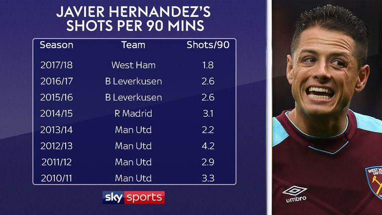 Hernandez is averaging just 1.8 shots per 90 minutes this season