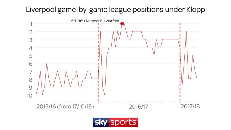 Liverpool have topped the league for two matchdays since Jurgen Klopp took over as manager and have never dropped below 10th