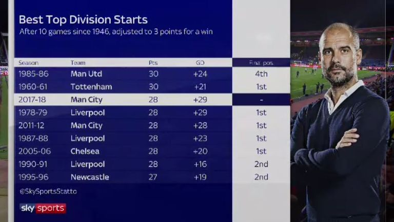 Man City have enjoyed one of the best top-flight starts in the post-war era