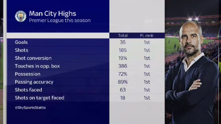 Pep Guardiola's side have some impressive numbers this season