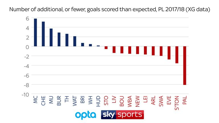 Manchester City are the most clinical Premier League team this season, while Crystal Palace should have scored eight goals
