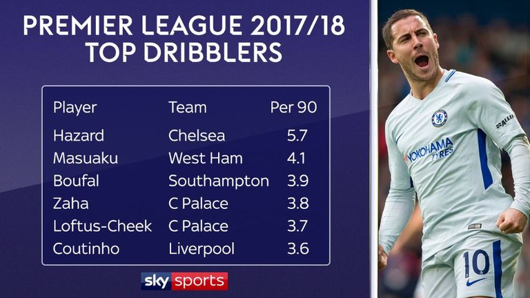 Hazard has made more dribbles per 90 minutes than any other player